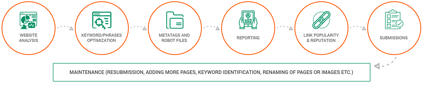 simple seo process by Geforce Technologies